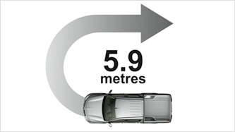 Class-leading 5.9M Turning Radius