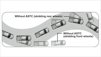 Active Stability & Traction Control