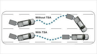 Trailer Stability Assist (TSA)